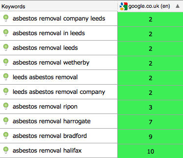 Table of Google Rankings For Different Keywords